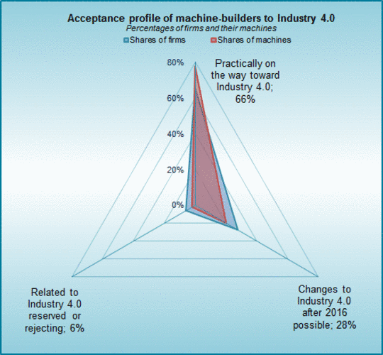 The acceptance of Industry 4.0 in German machinery industry.