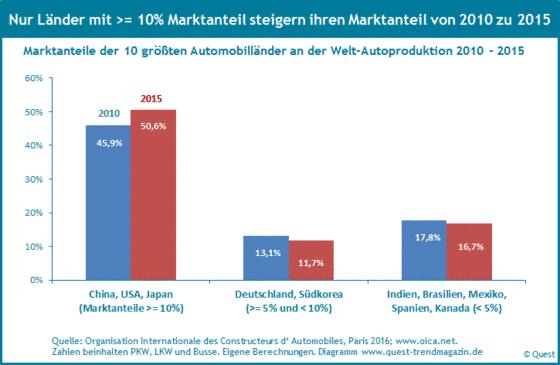 Die Änderung der Marktanteile der Automobilländer 2010 - 2015.