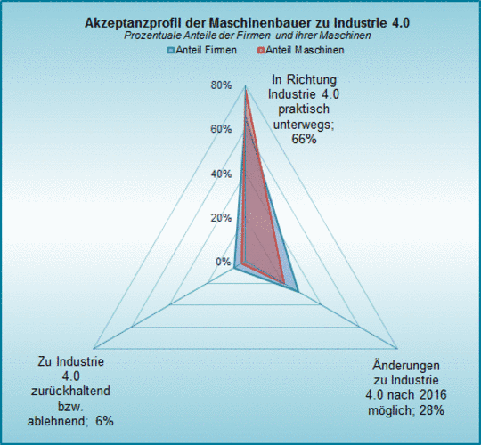 Die Akzeptanz der Maschinenbauer von Industrie 4.0.