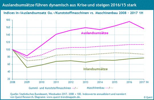 Umsätze im Inland und Ausland von Gummi- und Kunststoffmaschinen im Vergleich zum Maschinenbau von 2008 bis 2017 1H.