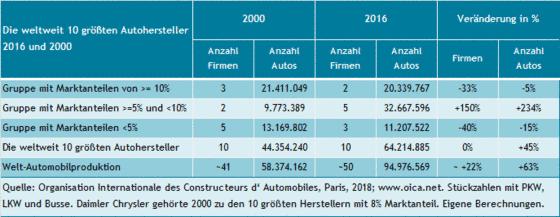 Anzahl und Stückzahlen der weltweit größten Autohersteller von 2000 und 2016.