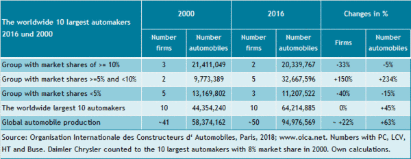 Numbers and pieces of the worldwide largest automakers from 2000 and 2016.