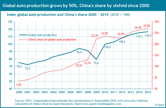 Global automobile production and the market share of China from 2000 to 2015.