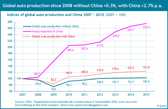Global auto produktion with and without China's auto production from 2007 to 2015.
