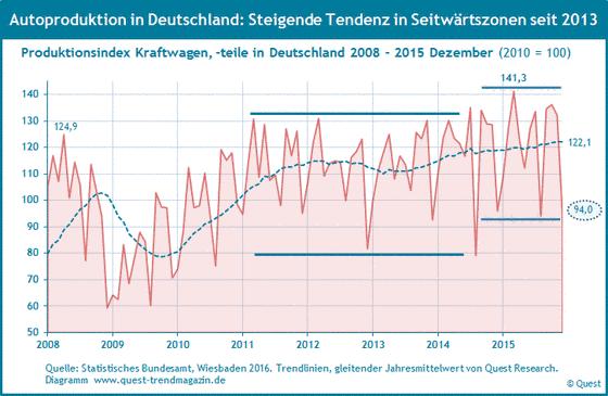 Automobilproduktion in Deutschland von 2008 bis 2015.