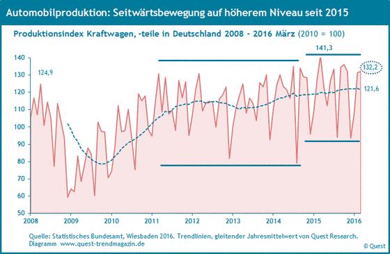 Automobilproduktion in Deutschland von 2008 bis 2016.