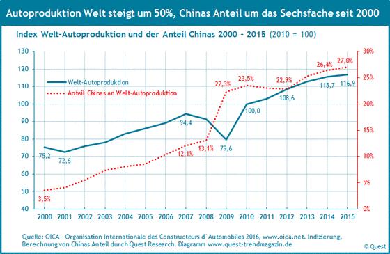 Die welteweite Automobilproduktion und der Marktanteil von China von 2000 bis 2015.