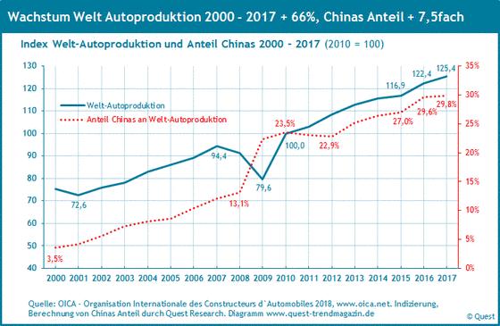 Die welteweite Automobilproduktion und der Marktanteil von China von 2000 bis 2017.