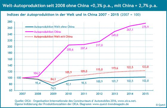 Die Welt-Autoproduktion mit und ohne Chinas Autoproduktion von 2007 bis 2015.