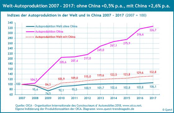Die Welt-Autoproduktion mit und ohne Chinas Autoproduktion von 2007 bis 2017.