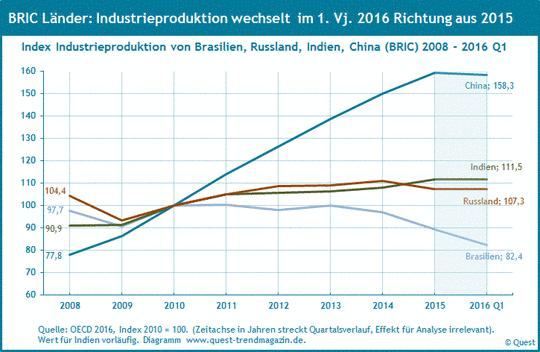Industrieproduktion in den BRIC-Ländern von 2008 bis 2016 Q1.