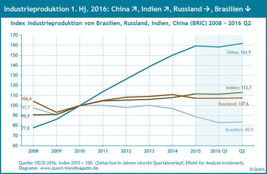 Industrieproduktion in den BRIC-Ländern von 2008 bis 2016 Q2.