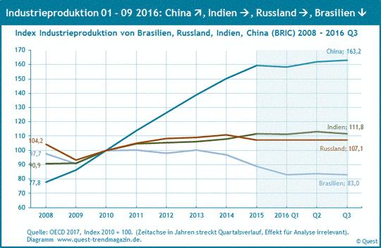 Industrieproduktion in den BRIC-Ländern von 2008 bis 2016.