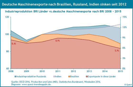 Exportquoten von Maschinen aus Deutchland nach Brasilien, Russland und Indien und der Verlauf der Industrieproduktion in diesen Ländern von 2008 bis 2015.