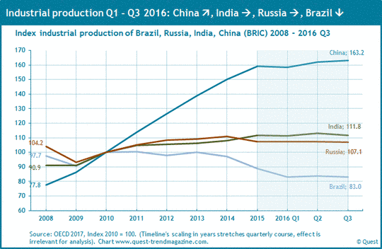 Industrial production in the BRIC countries from 2008 to 2016.