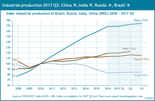 Industrial production in the BRIC countries from 2008 to 2017.
