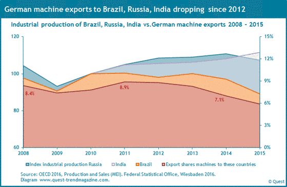 Export shares of machines from Germany to Brazil, Russia, India and the course of industrial production in these countries from 2008 to 2015.