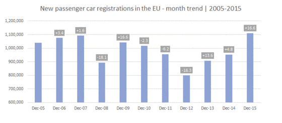 Car registration in the EU from 2005 to 2015.