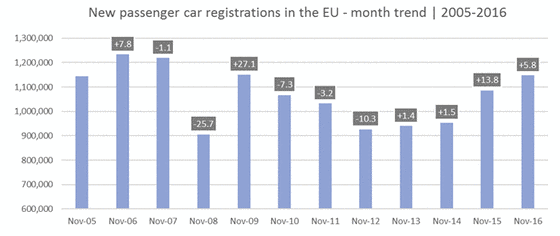 Car registration in the EU from 2005 to 2016.