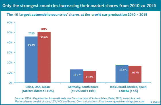The changes of market shares of the automobile countries 2010 - 2015.