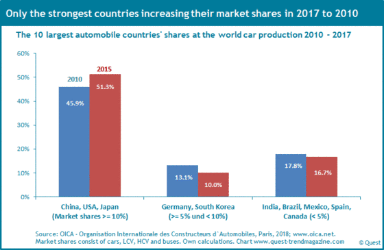 The changes of market shares of the automobile countries 2010 - 2017.