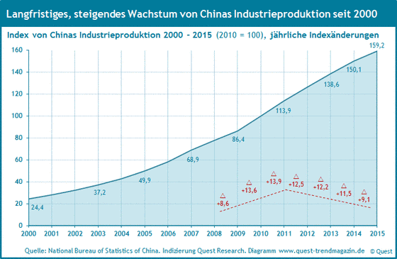 Der Index der Industrieproduktion Chinas von 2000 bis 2015.