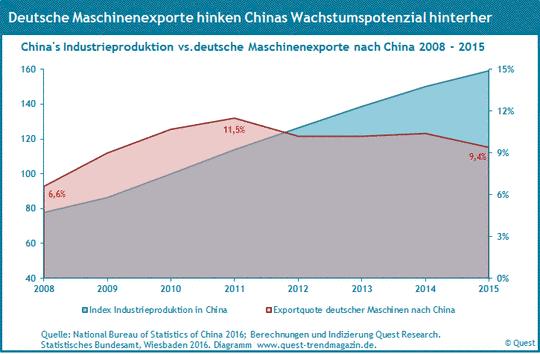 Exporte des deutschen Maschinenbaus nach China und Chinas Industrieproduktion 2008 - 2015.