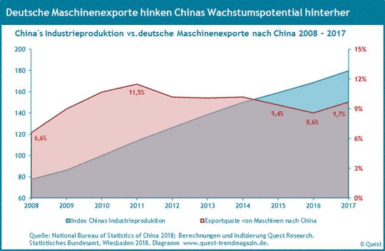 Exporte des deutschen Maschinenbaus nach China und Chinas Industrieproduktion 2008 - 2017.