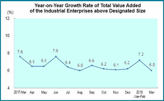 Die Wachstumsraten von Chinas Industrieproduktion von 2017 bis 2018.