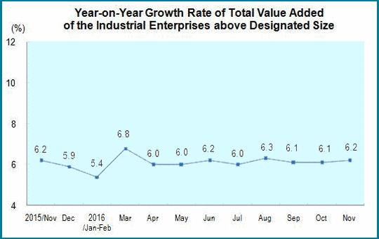 Die Wachstumsraten von Chinas Industrieproduktion von 2015 bis 2016.
