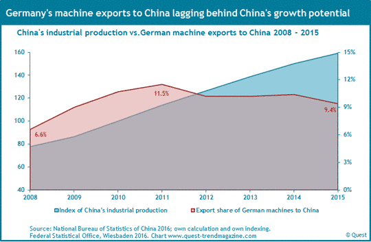 The exports of the German machinery industry to China and China's industrial production from 2008 to 2015.