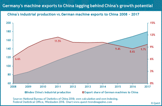 The exports of the German machinery industry to China and China's industrial production from 2008 to 2017.