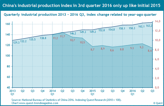 China's quarterly industrial production from 2013 to 2016.