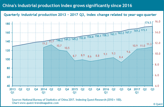 China's quarterly industrial production from 2013 to 2017.