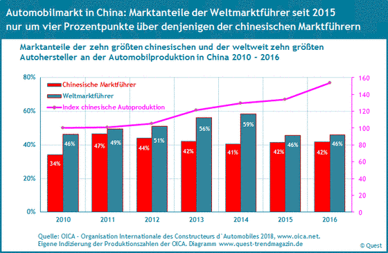 Marktanteile chinesischer Marktführer und Weltmarktführer in Autoproduktion in China von 2010 bis 2016.