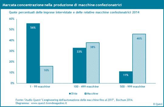 Concentrazione nella produzione di macchine confezionatrici 2014.