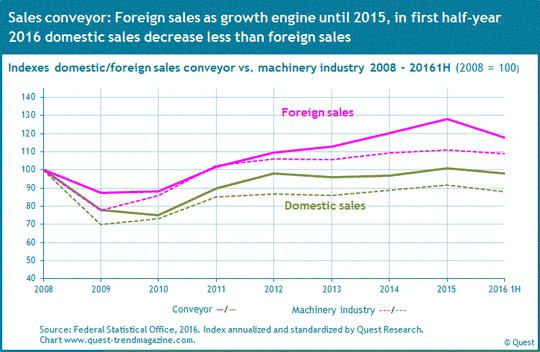 Domestic and foreign sales in conveyor compared to machinery industry from 2008 to 2016.