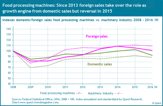 Domestic and foreign sales food processing machines compared to machinery industry from 2008 to 2016 H1.
