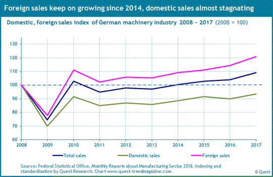 Domestic and foreign sales of German machinery industry 2008 - 2017.
