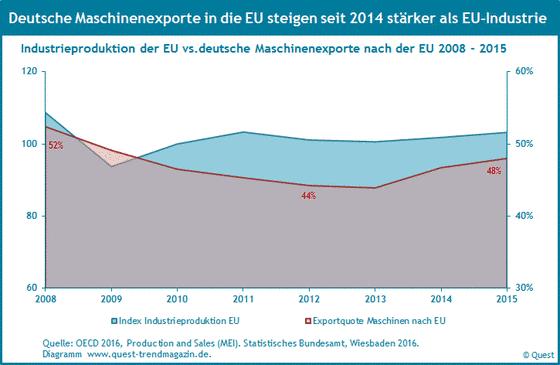 Exportquoten von Maschinen aus Deutchland in die EU und der Verlauf der Industrieproduktion in der EU von 2008 bis 2015.
