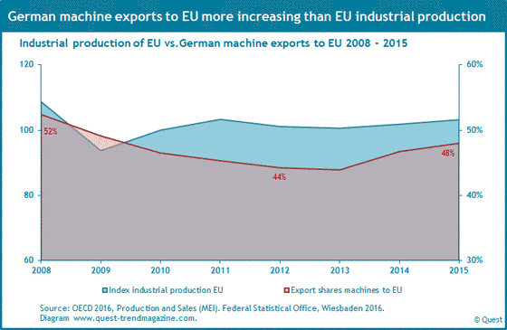 Export shares of machines from Germany to the EU and the course of industrial production in the EU from 2008 to 2015.