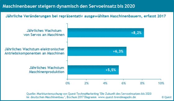 Der Servoeinsatz bis 2020 im deutschen Maschinenbau.
