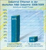 Der Einsatz von Ethernet in der Nahrungsmittelindustrie.