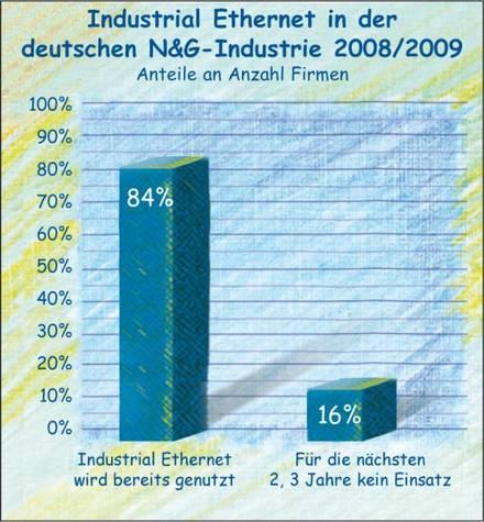 Marktanteile von Ethernet in der Nahrungsmittelindustrie.