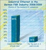 Market shares of Ethernet in the German food and beverage industry.