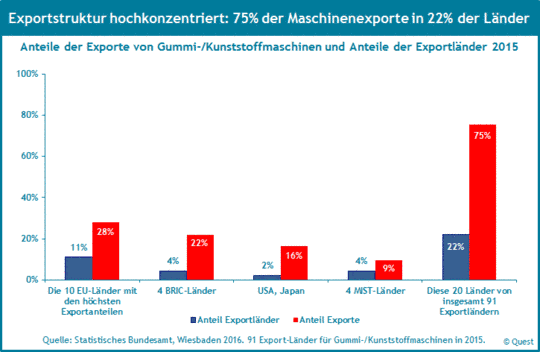 Exportkonzentration von Gummi- und Kunststoffmaschinen 2015.
