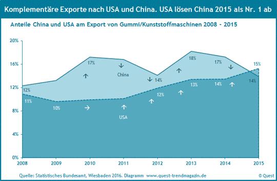 Exportquote Gummi- und Kunststoffmaschinen nach den USA und China von 2008 bis 2015.