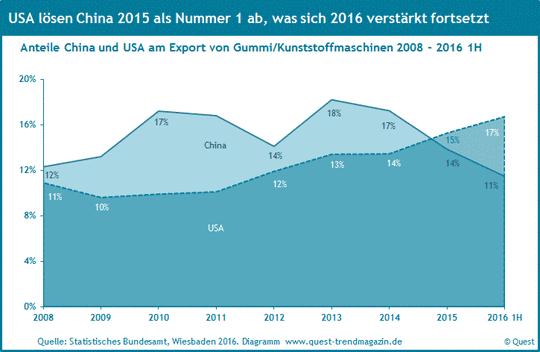 Exportquote Gummi- und Kunststoffmaschinen nach den USA und China von 2008 bis 2016 1H.