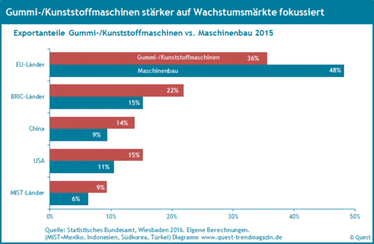 Exportquoten Gummi- und Kunststoffmaschinen m Vergleich mit Maschinenbau 2015.