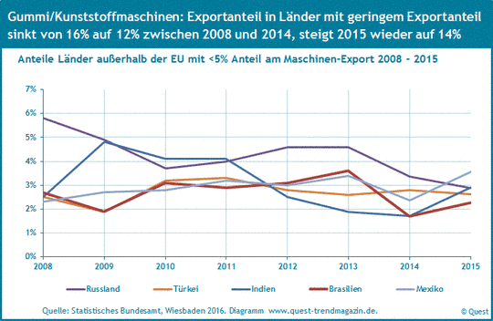 Exportquoten von Gummi- und Kunststoffmaschinen nach Russland, Türkei, Indien, Brasilien und Mexiko von 2008 bis 2015.
